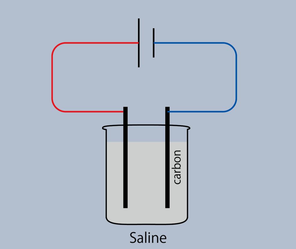 Electrolyze saline solution to make hypochlorous acid water.